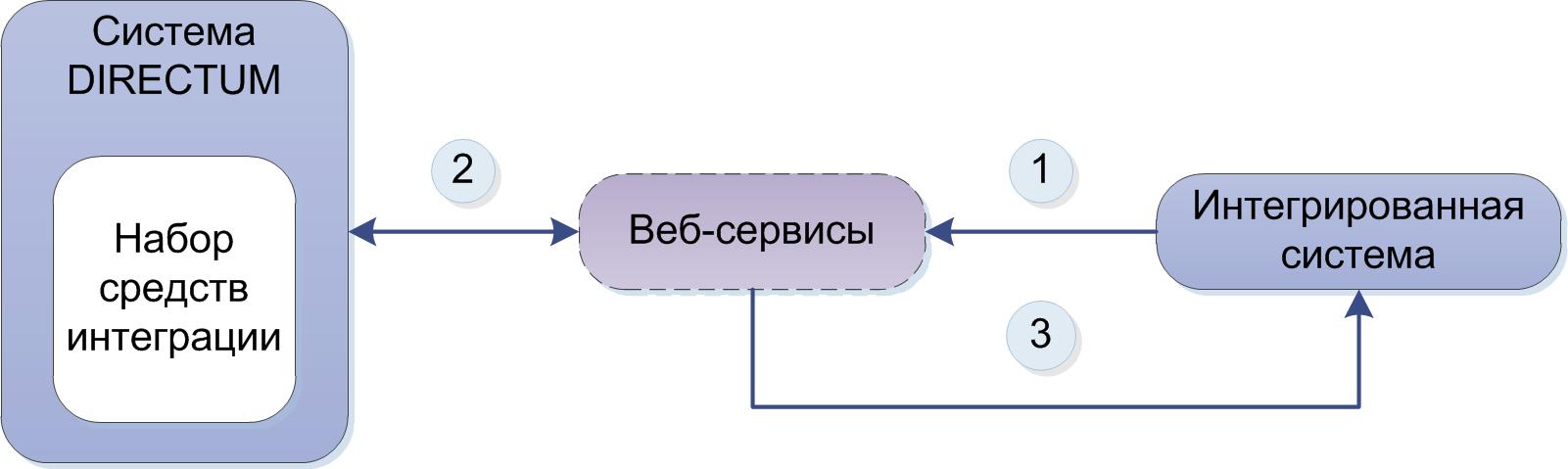 1с веб-сервис синхронный асинхронный 1с уат внедрение