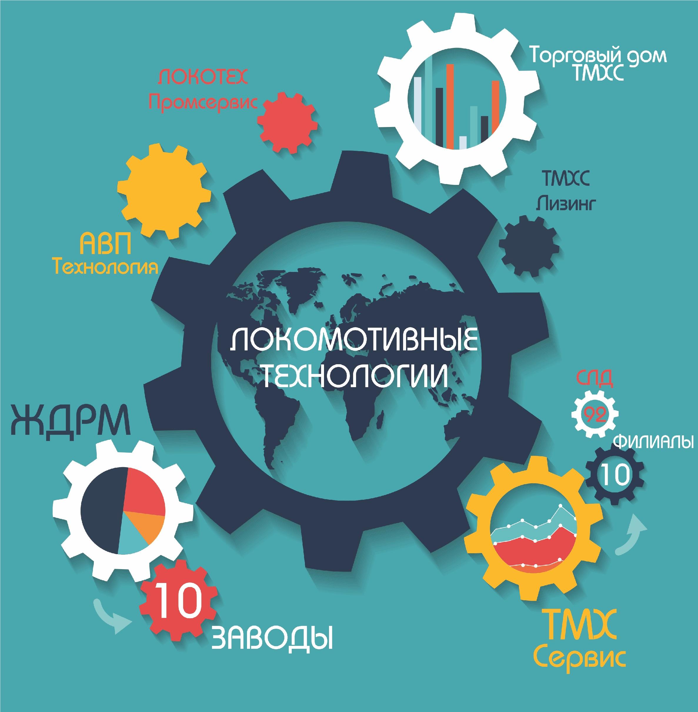 Организационная структура Локотех