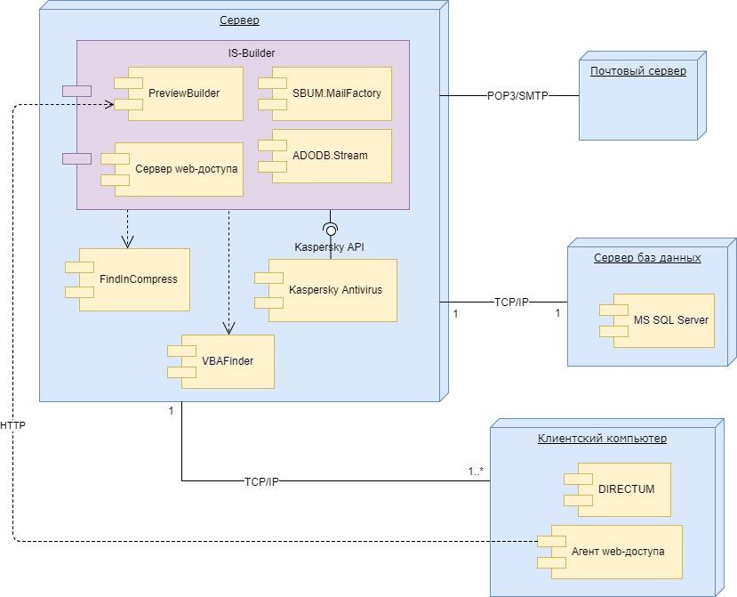 Диаграмма взаимодействия модулей
