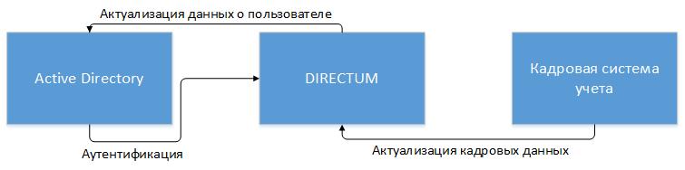 Рассматриваемый режим интеграции систем на предприятии